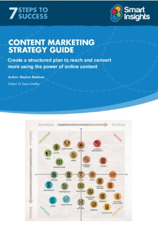 Content Marketing Strategy Guide