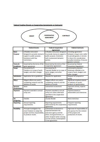 Grants vs Cooperative Agreements vs Contracts