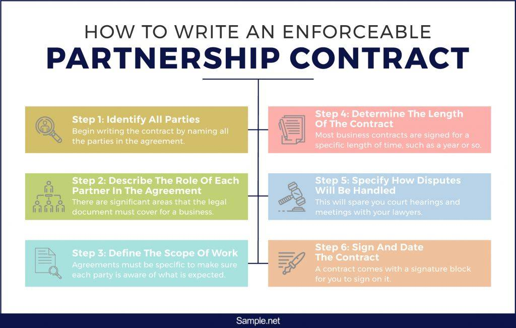 how-to-write-an-enforceable-partnership-contract