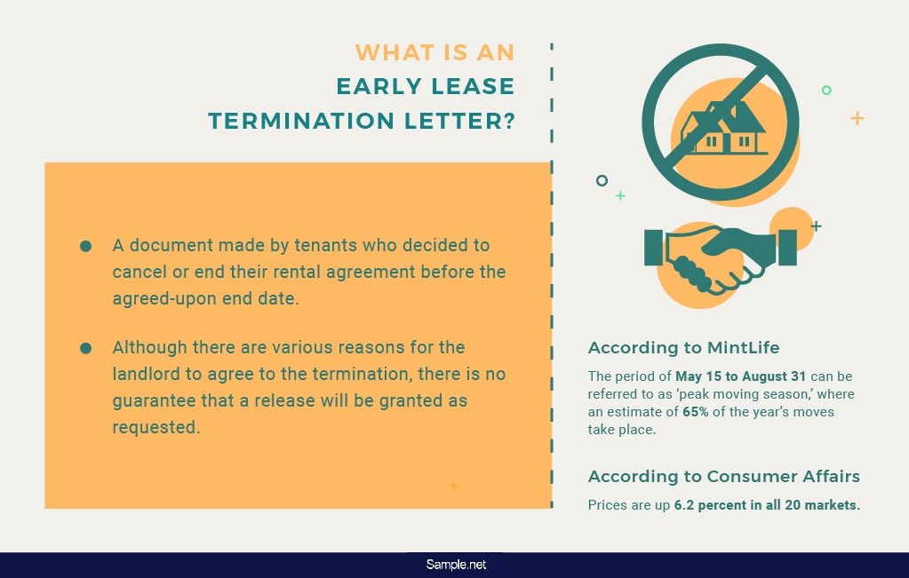 50-sample-early-lease-termination-letter-01