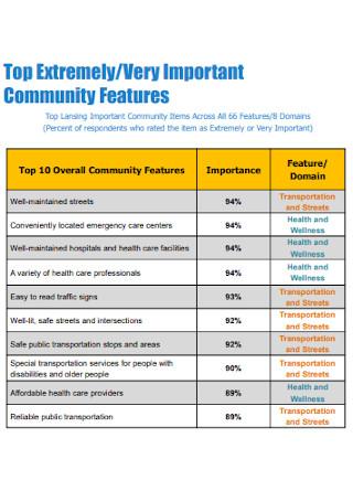 Features Community Surveys
