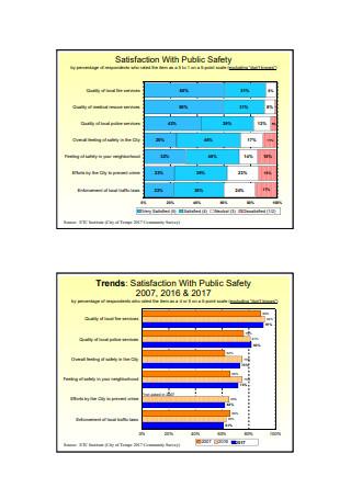 Satisfaction Community Surveys
