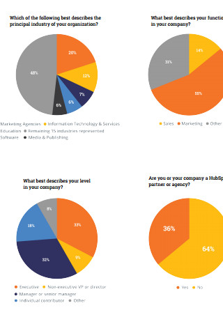 State of Inbound Marketing Questionnaire