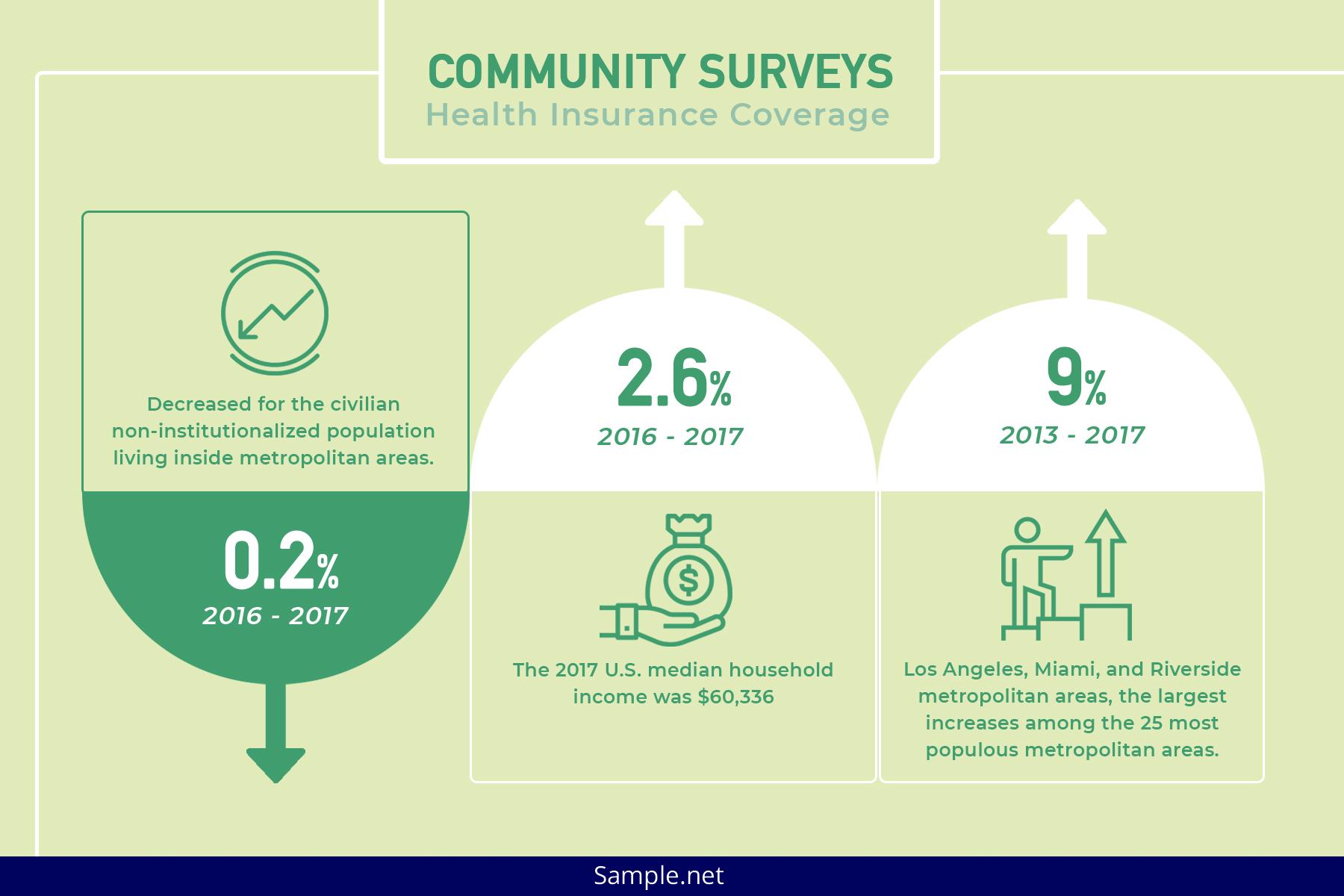 community-surveys