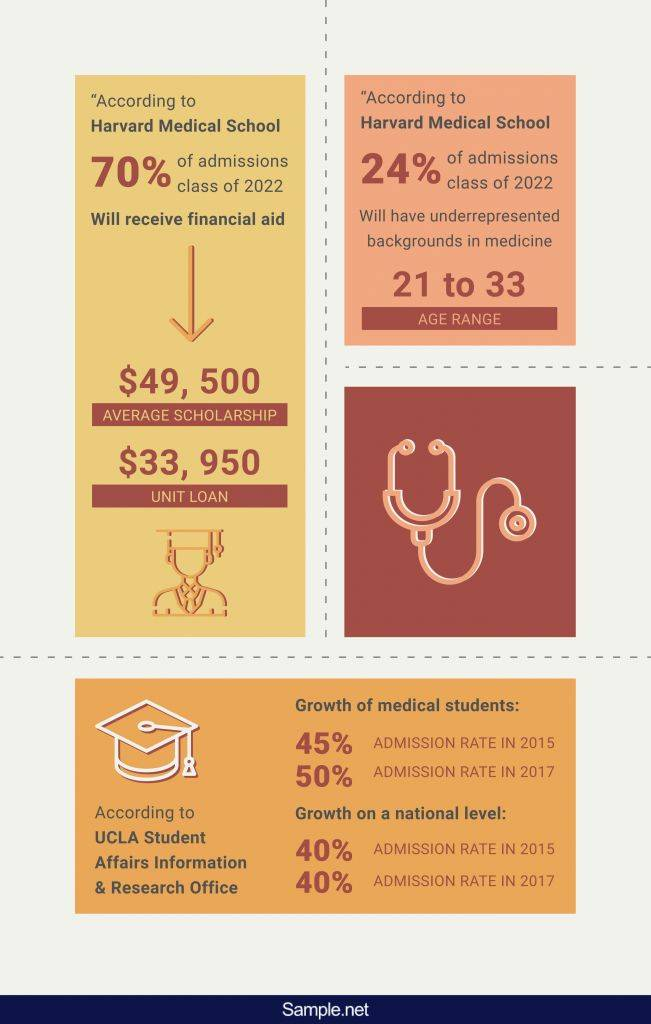 infographics-50-sample-medical-school-letter-of-recommendation-1-01