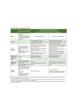 Dental plans comparison chart