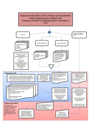 Employee Payroll Change Process Flowchart
