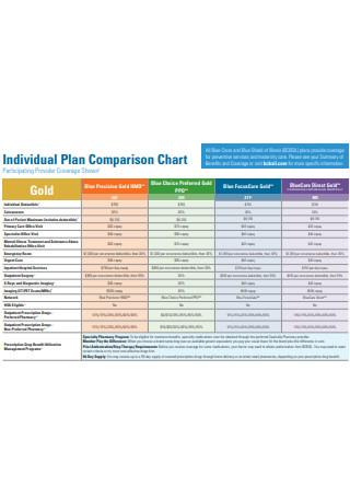 Individual Plan Comparison Chart