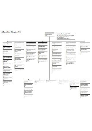 OD Organizational Chart