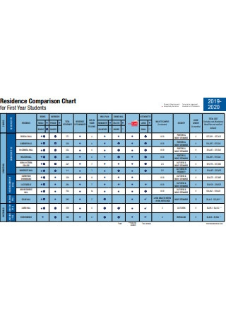 Residence Comparison Chart