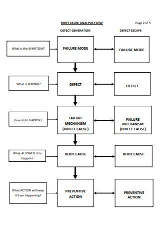 Root Cause Analysis Tutorials
