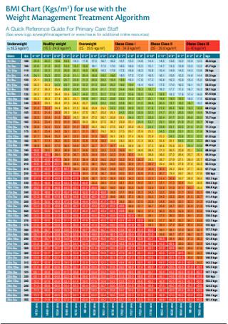BMI Chart for Weight Management