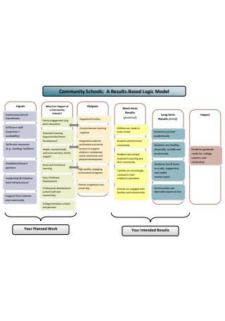Community Logic Model