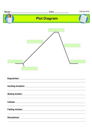 Formal Plot Diagram