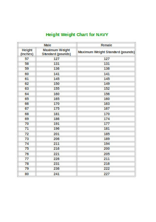 Height Weight Chart for Navy