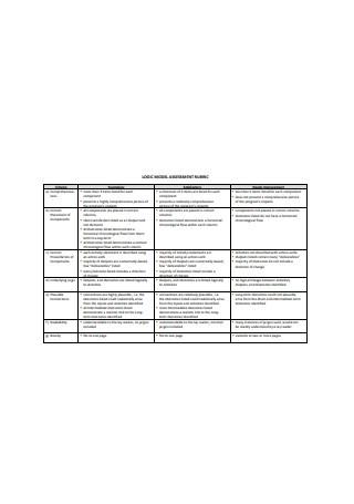 Logic Model Assessment