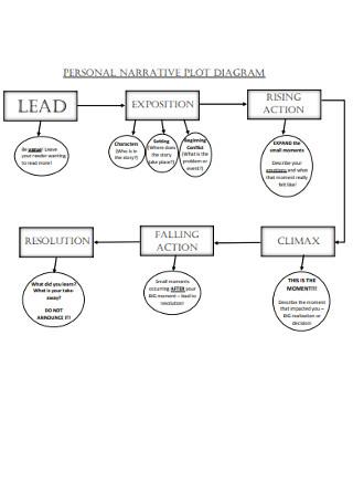 Personal Narrative Plot Diagram
