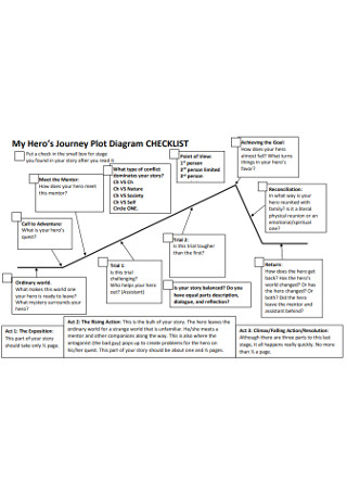 Plot Diagram Checklist