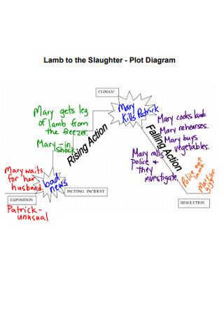 Plot Lamb to the Slaughter Diagram