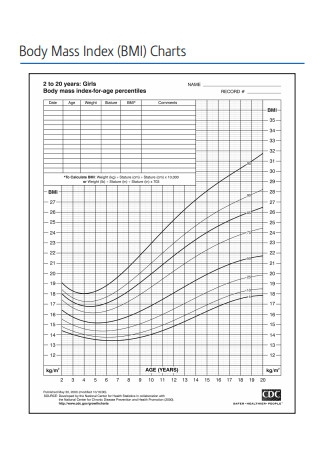 Sample Body Mass Index BMI Chart