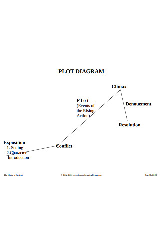 Standard Plot Diagram