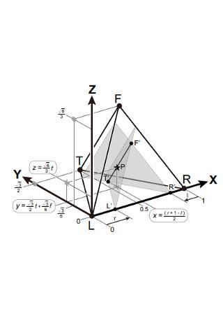 Tetrahedral plot Diagram Template