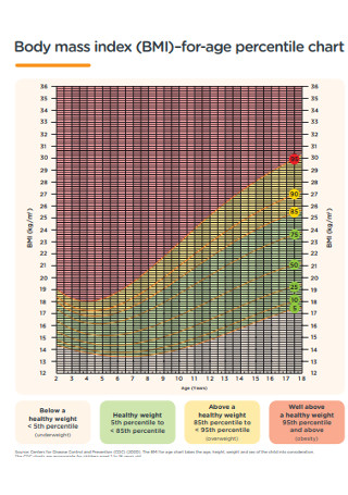 Body Mass Index BMI for Age Percentile Chart