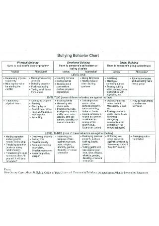 Bullying Behavior Chart Template