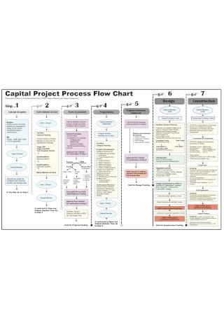 Capital project Process Flowchart
