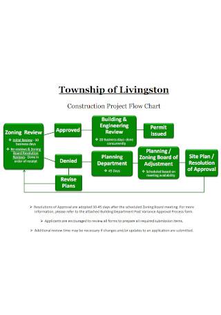 Construction Project Flow Chart