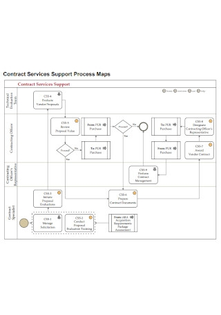 Contract of Service Support Process Maps