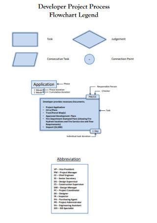 Developer Project Process Flowchart