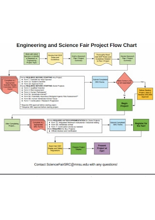 Engineering and Science Fair Project Flow Chart