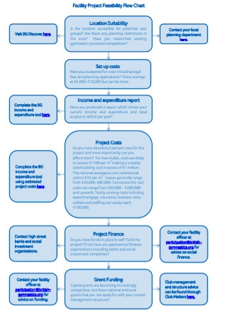 Facility Project Feasibility Flow Chart