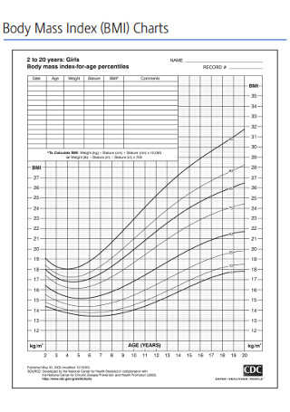 Girls Body Mass Index Charts