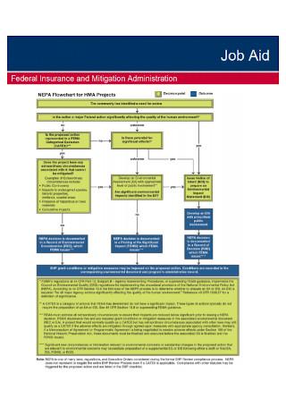Job Aid Project Flow Chart