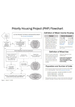 Priority Housing Project Flowchart