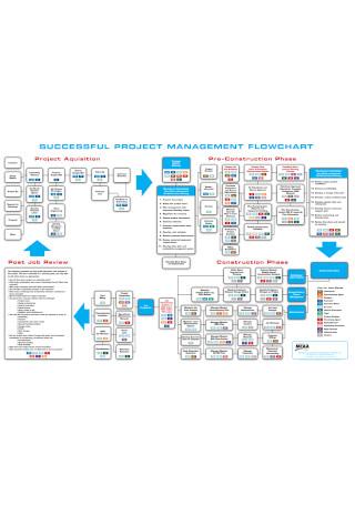 Project Management Flowchart Template