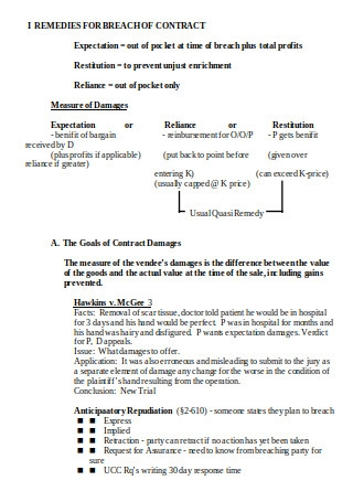Remedies for Breach of Contract Sample