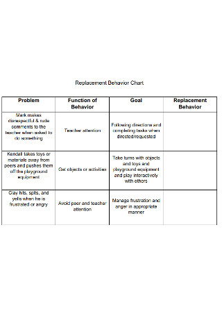 Replacement Behavior Chart