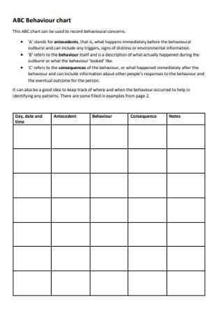 Sample ABC Behaviour chart