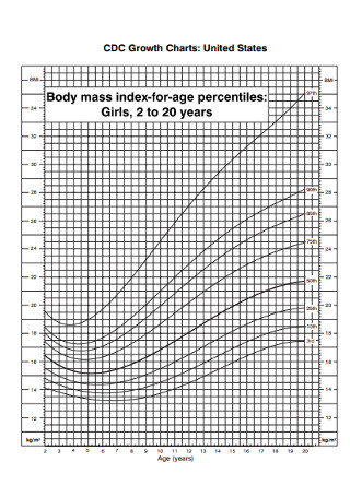 Sample BMI Growth Charts