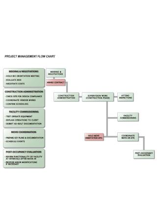 Simple Project Management Flowchart Template