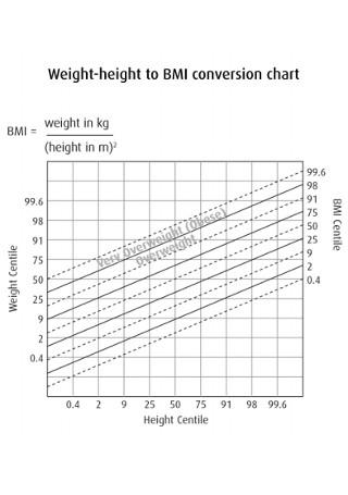 Weight height BMI Conversion Chart