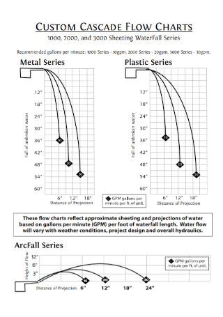Custom Waterfall Flow Chart