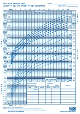 Baby Birth to 36 Months Weight Chart