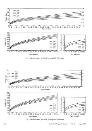 Chidren Growth Chart Template