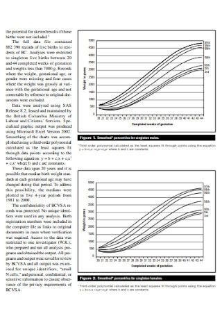 New Birth Weight and Gestational Age Charts