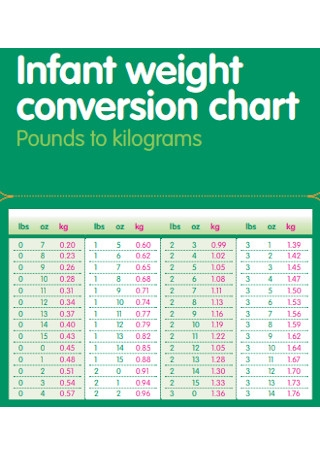 Sample Baby Weight Conversion Chart