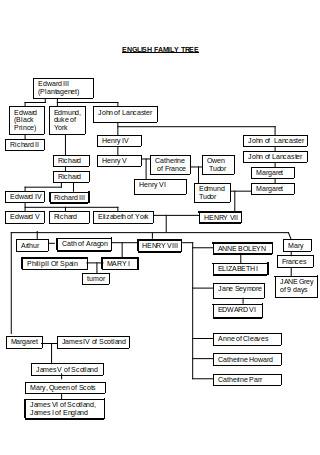Sample English Family Tree Template